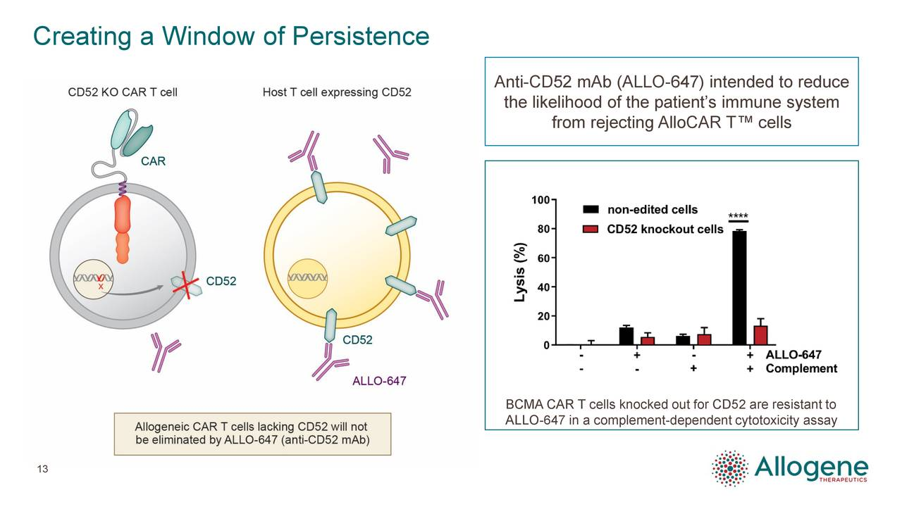 Anti-CD52 mAb (ALLO-647) intended to reduce the likelihood of the patient's immune system from rejecting AlloCAR T™ cells BCMA CAR T cells knocked out for CD52 are resistant to ALLO-647 in a complement-dependent cytotoxicity assay 13