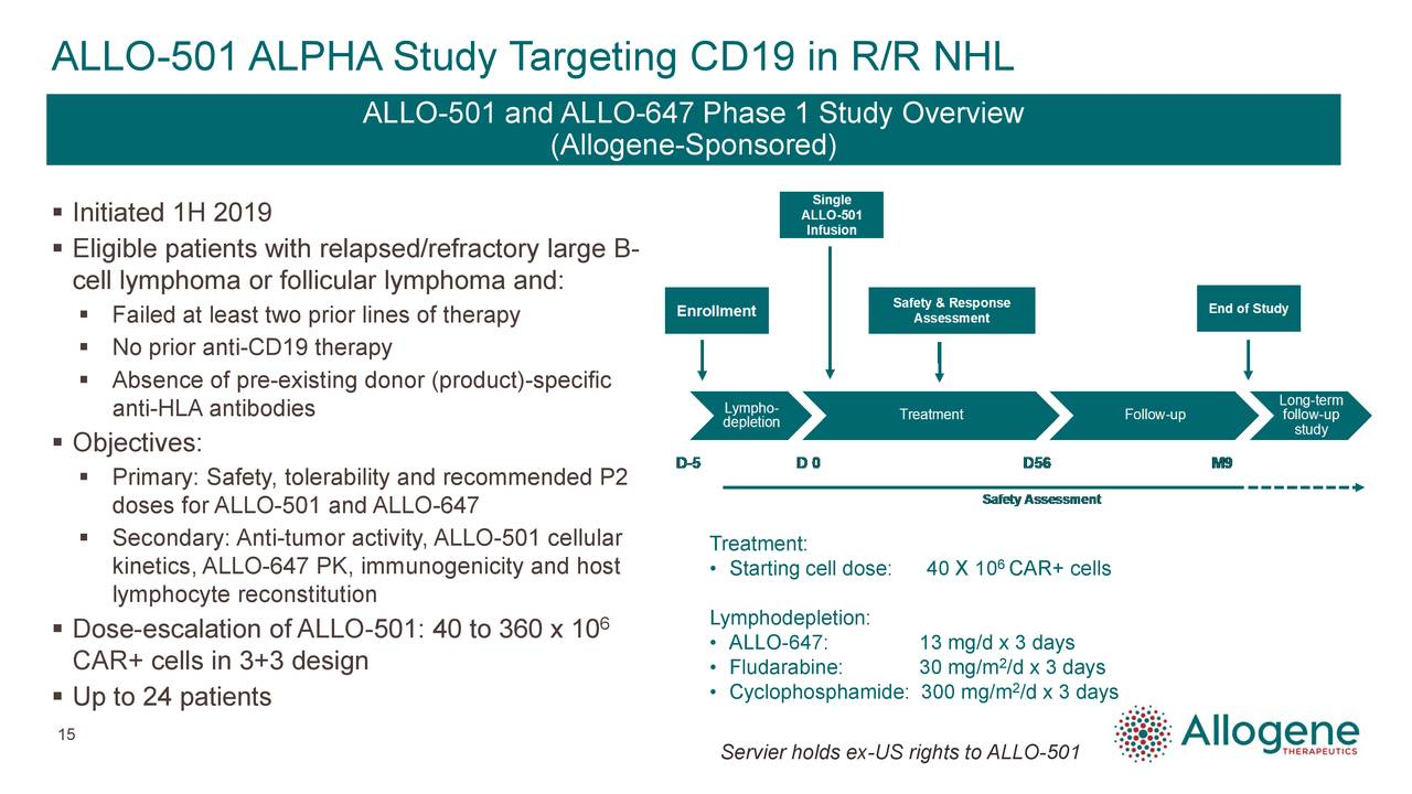 ALLO-501 and ALLO-647 Phase 1 Study Overview (Allogene-Sponsored)  Initiated 1H 2019  Eligible patients with relapsed/refractory large B- cell lymphoma or follicular lymphoma and:  Failed at least two prior lines of therapy  No prior anti-CD19 therapy  Absence of pre-existing donor (product)-specific anti-HLA antibodies  Objectives:  Primary: Safety, tolerability and recommended P2 doses for ALLO-501 and ALLO-647  Secondary: Anti-tumor activity, ALLO-501 cellular Treatment: kinetics, ALLO-647 PK, immunogenicity and host • Starting cell dose:40 X 106CAR+ cells lymphocyte reconstitution  Dose-escalation of ALLO-501: 40 to 360 x 10 6 Lymphodepletion: • ALLO-647: 13 mg/d 2 3 days CAR+ cells in 3+3 design • Fludarabine: 30 mg/m /d x 3 days  Up to 24 patients • Cyclophosphamide: 300 mg/m 2/d x 3 days 15 Servier holds ex-US rights to ALLO-501