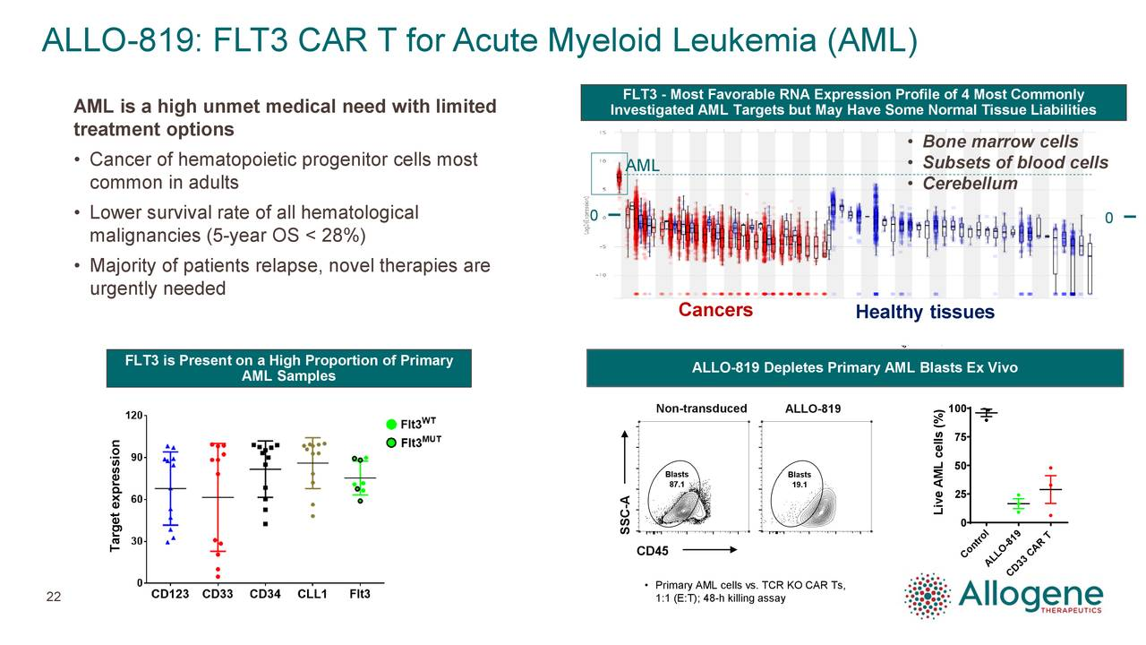 FLT3 - Most Favorable RNA Expression Profile of 4 Most Commonly AML is a high unmet medical need with limited Investigated AML Targets but May Have Some Normal Tissue Liabilities treatment options • Bone marrow cells • Cancer of hematopoietic progenitor cells most AML • Subsets of blood cells common in adults • Cerebellum • Lower survival rate of all hematological 0 0 malignancies (5-year OS < 28%) • Majority of patients relapse, novel therapies are urgently needed Cancers Healthy tissues FLT3 is Present on a High Proportion of Primary AML Samples ALLO-819 Depletes Primary AML Blasts Ex Vivo 100 Non-transduced ALLO-819 75 50 25 - Live AML cells (%) 0 SSC Target expression CD45 Control ALLCD33 CAR T • Primary AML cells vs. TCR KO CAR Ts, 22 1:1 (E:T); 48-h killing assay