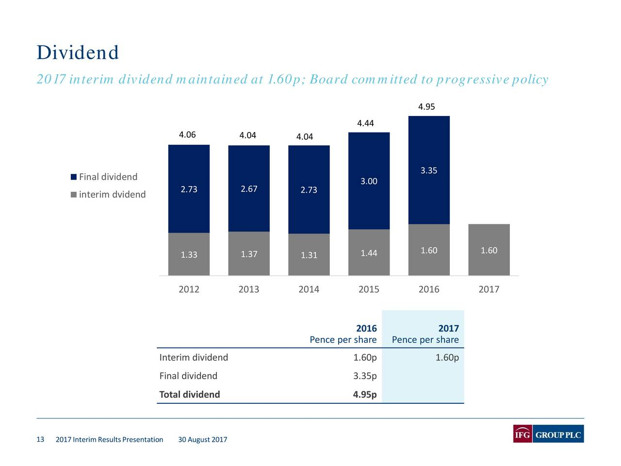 dividend policy for emi group plc Dividends are a part of a company's profit, passed to its shareholders the payment per share may vary, as it depends on overall profitability and plans for future expansion.