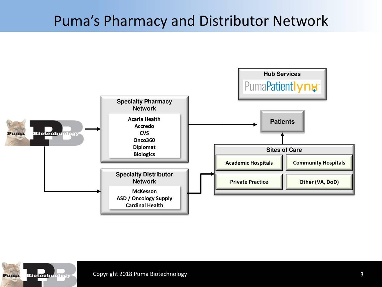 Puma Biotechnology, Inc  2018 Q2 - Results - Earnings Call