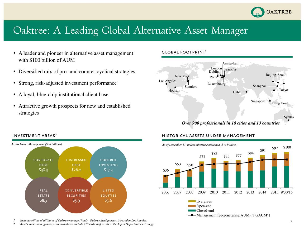 """global footprint 1 Aleader and pioneer in alternative asset management with $100 billion ofAUM Amsterdam London Frankfurt Diversified mix of pro- and counter-cyclical strategies Dublin New York Paris Beijing Seoul Los Angeles Strong, risk-adjusted investment performance Luxembourg Stamford Shanghai Houston Dubai Tokyo Aloyal, blue-chip institutional client base Singapore Hong Kong Attractive growth prospects for new and established strategies Sydney Over 900 professionals in 18 cities and 13 countries investment areas 2 historical assets under management Assets Under Management($ in billions) As of December 31, unless otherwiseindicated ($ in billions) $97 $100 $83 $84 $91 $73 $75 $77 corporate distressed control debt debt investing $53 $50 $38.3 $26.2 $17.4 $36 real convertible listed 2006 2007 2008 2009 2010 2011 2012 2013 2014 2015 9/30/16 estate securities equities $8.3 $5.9 $3.6 Evergreen Open-end Closed-end Management fee-generating AUM (""""FGAUM"""") 1 Includes officesof affiliates of Oaktree-managed funds. Oaktree headquarters is based in Los Angeles. 3 2 Assets under managementpresented aboveexclude$70 million of assets in the Japan Opportunitiesstrategy."""