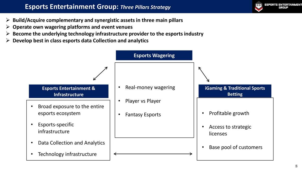Esports Entertainment Group (GMBL) Investor Presentation - Slideshow (NASDAQ:GMBL) | Seeking Alpha