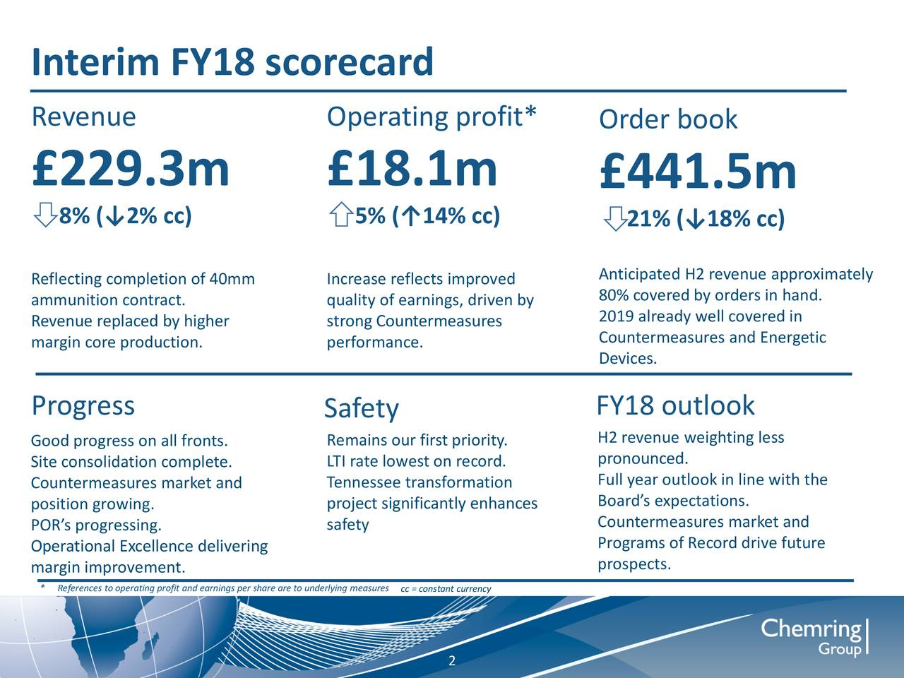 Revenue Operating profit* Order book £229.3m £18.1m £441.5m 8% (↓2% cc) 5% (↑14% cc) 21% (↓18% cc) Reflecting completion of 40mm Increase reflects improved Anticipated H2 revenue approximately ammunition contract. quality of earnings, driven by0% covered by orders in hand. Revenue replaced by higher strong Countermeasures 2019 already well covered in margin core production. performance. Countermeasures and Energetic Devices. Progress Safety FY18 outlook Good progress on all fronts. Remains our first priority. H2 revenue weighting less Site consolidation complete. LTI rate lowest on record. pronounced. Countermeasures market and Tennessee transformation Full year outlook in line with the position growing. project significantly enhancesoard's expectations. POR's progressing. safety Countermeasures market and Operational Excellence delivering Programs of Record drive future margin improvement. prospects. * References to operating profit and ecc = constant currencyto underlying measures 2