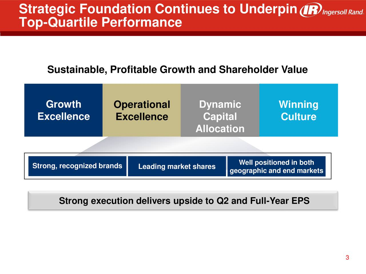 Top-Quartile Performance Sustainable, Profitable Growth and Shareholder Value Growth Operational Dynamic Winning Excellence Excellence Capital Culture Allocation Strong, recognized braLeading market sharesWell positioned in both geographic and end markets Strong execution delivers upside to Q2 and Full-Year EPS 3