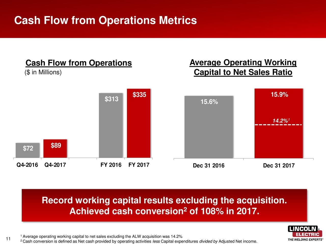 Lincoln Electric Holdings Inc 2017 Q4 Results