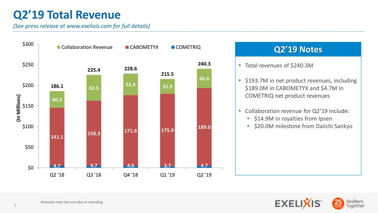 Exelixis: Mid-Cap Oncology Concern Continues To Deliver Growth