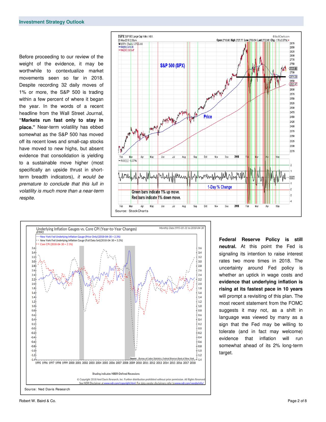 """Before proceeding to our review of the weight of the evidence, it may be worthwhile to contextualize market movements seen so far in 2018. Despite recording 32 daily moves of 1% or more, the S&P 500 is trading within a few percent of where it began the year. In the words of a recent headline from the Wall St reet Journal, """"Markets run fast only to stay in place."""" Near-term volatility has ebbed somewhat as the S&P 500 has moved off its recent lows and small -cap stocks have moved to new highs, but absent evidence that consolidation is yielding to a sustainable m ove higher (most specifically an upside thrust in short - term breadth indicators), it would be premature to conclude that this lull in volatility is much more than a near-term respite. Source: StockCharts Federal Reserve Policy is still neutral. At this point the Fed is signaling its intention to raise interest rates two more times in 2018. The uncertainty around Fed policy is whether an uptick in wage costs and evidence that underlying inflation is rising at its fastest pace in 10 years will prompt a revisiting of this plan. The most recent statement from the FOMC suggests it may not, as a shift in language was viewed by many as a sign that the Fed may be willing to tolerate (and in fact may welcome) evidence that inflation will run somewhat ahead of its 2% long-term target. Source: Ned Davis Research Robert W. Baird & Co. Page 2 of 8"""