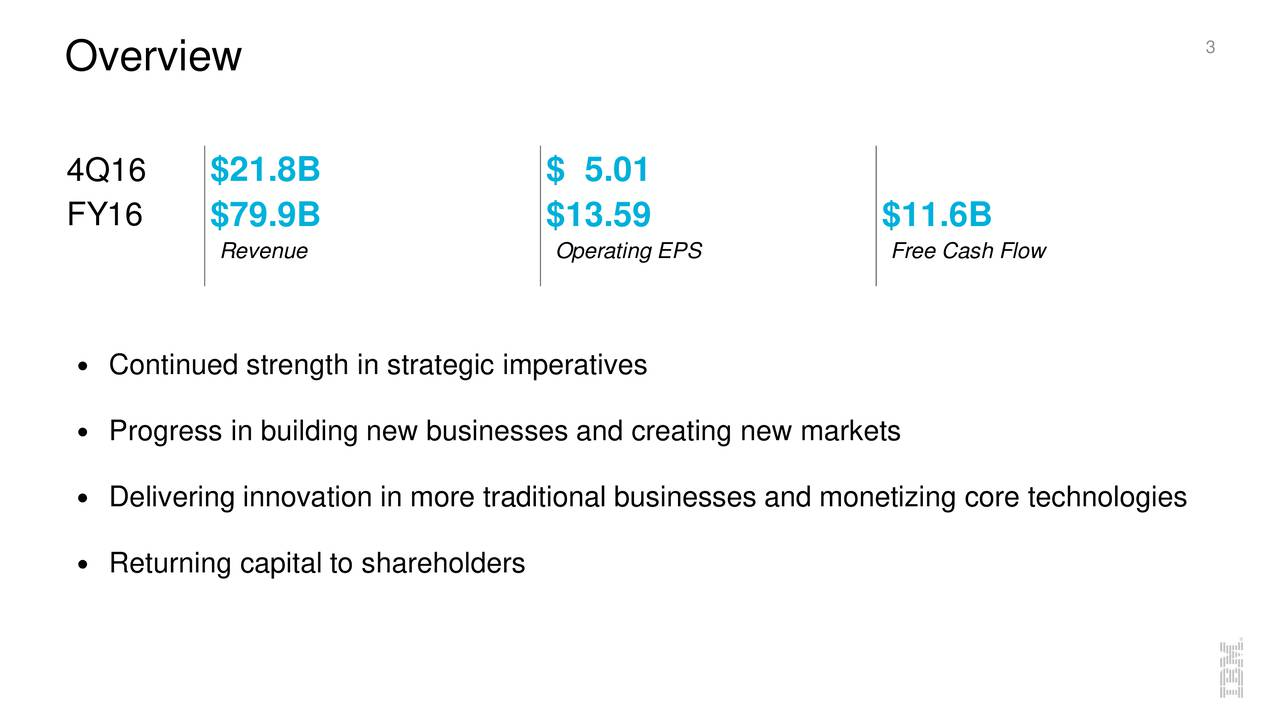 Overview 4Q16 $21.8B $ 5.01 FY16 $79.9B $13.59 $11.6B Revenue Operating EPS Free Cash Flow Continued strength in strategic imperatives Progress in building new businesses and creating new markets Delivering innovation in more traditional businesses and monetizing core technologies Returning capital to shareholders