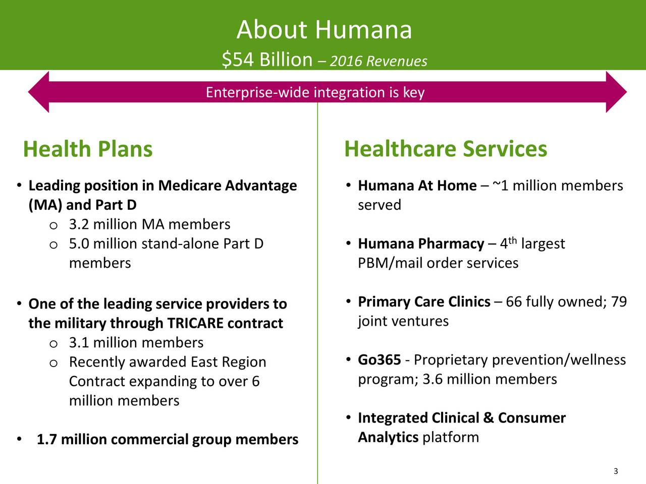 Humana (HUM) Presents At Oppenheimer 27th Annual Healthcare ...