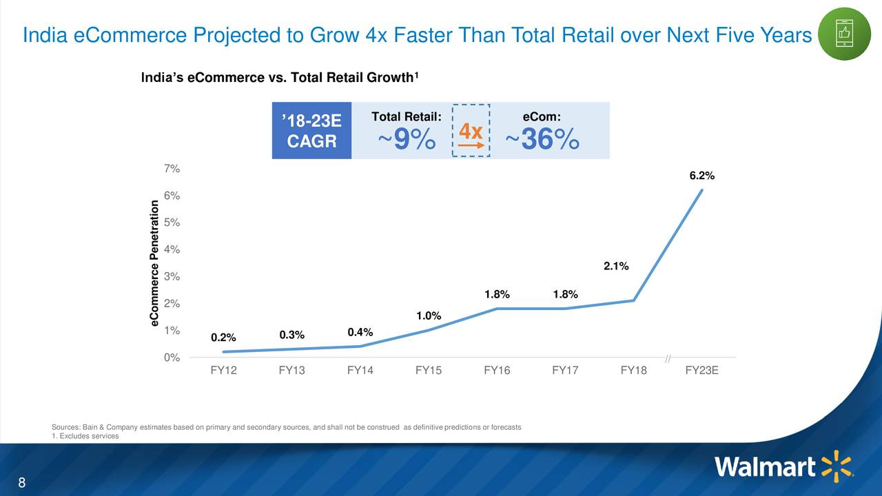 Walmart: Mindful Of Growth Opportunities - Walmart Inc. (NYSE:WMT ...