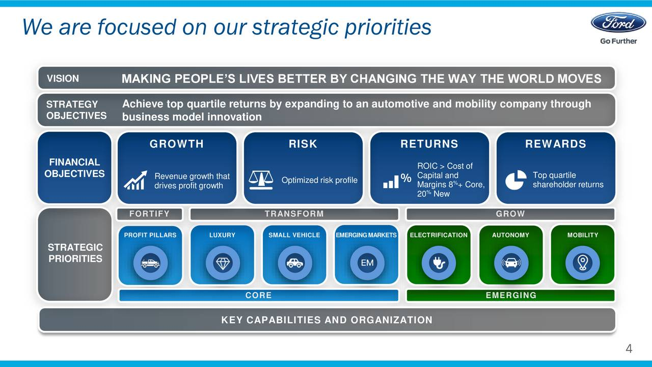 ford motor company strategic objectives Our objective is simple, to ensure the right insurance products are available for toyota customers, at the right time, at the right price and to the right quality by doing this we are able to support toyota motor europe, toyota financial services, national marketing and sales entities, retailers and partners alike in meeting the needs of our.