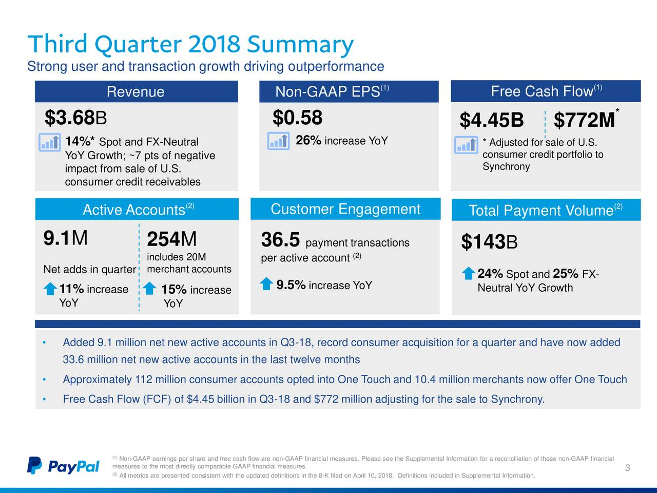 (1) (1) Revenue Non-GAAP EPS Free Cash Flow $3.68 B $0.58 * $4.45B $772M 14%* Spot and FX-Neutral 26% increase YoY * Adjusted for sale of U.S. YoY Growth; ~7 pts of negative consumer credit portfolio to impact from sale of U.S. Synchrony consumer credit receivables (2) (2) Active Accounts Customer Engagement Total Payment Volume 9.1M 254M 36.5 payment transactions (2) $143 B includes 20M per active account Net adds in quarterrchant accounts 24% Spot and25% FX- 11% increase 15% increase 9.5% increase YoY Neutral YoY Growth YoY YoY • Added 9.1 million net new active accounts in Q3-18, record consumer acquisition for a quarter and have now added 33.6 million net new active accounts in the last twelve months • Approximately 112 million consumer accounts opted into One Touch and 10.4 million merchants now offer One Touch • Free Cash Flow (FCF) of $4.45 billion in Q3-18 and $772 million adjusting for the sale to Synchrony. (Non-GAAP earnings per share and free cash flow are non-GAAP financial measures. Please see the Supplemental Information for a reconciliation of these non-GAAP financial measures to the most directly comparable GAAP financial measures. 3 (All metrics are presented consistent with the updated definitions in the 8-K filed on April 10, 2018. Definitions included in Supplemental Information.
