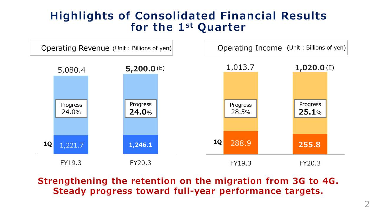 Highlights of Consolidated Financial Results