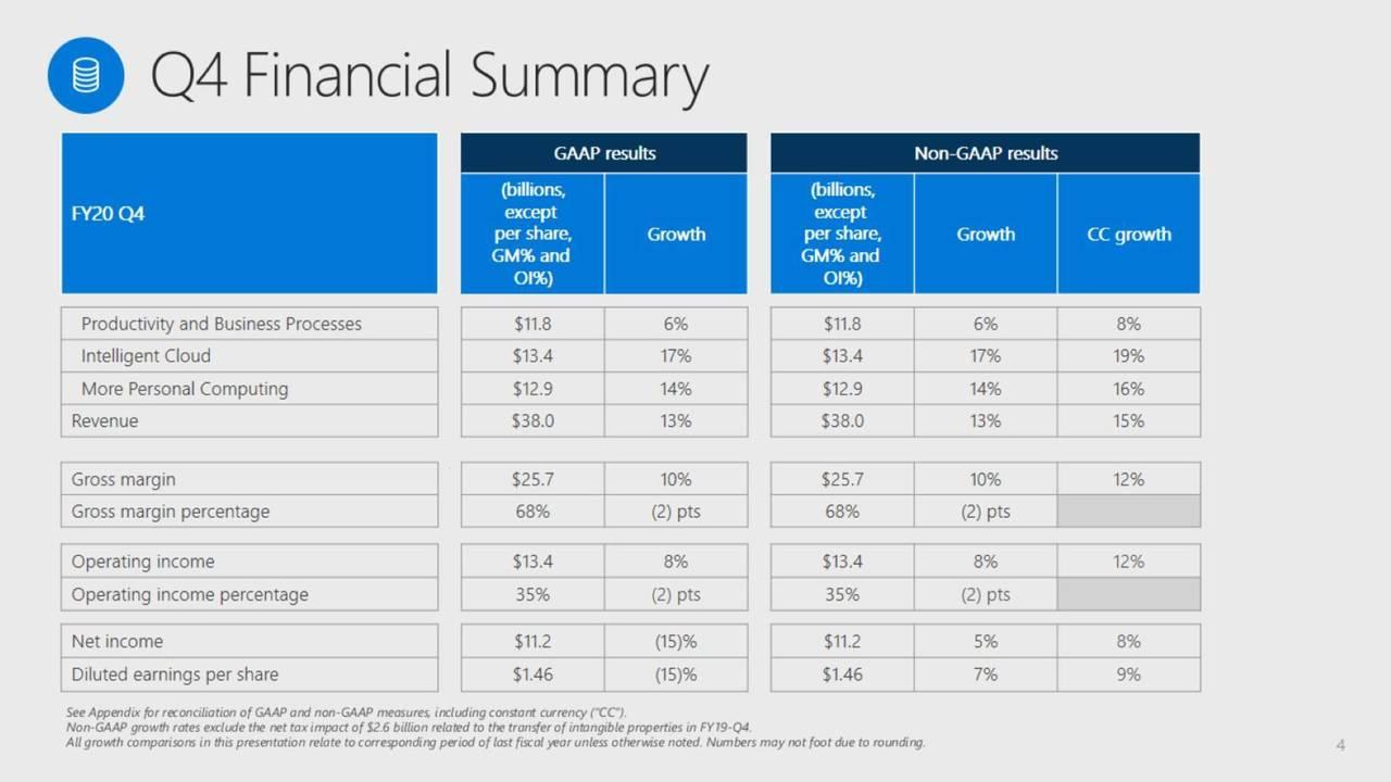 Microsoft Q4 Financial Summary