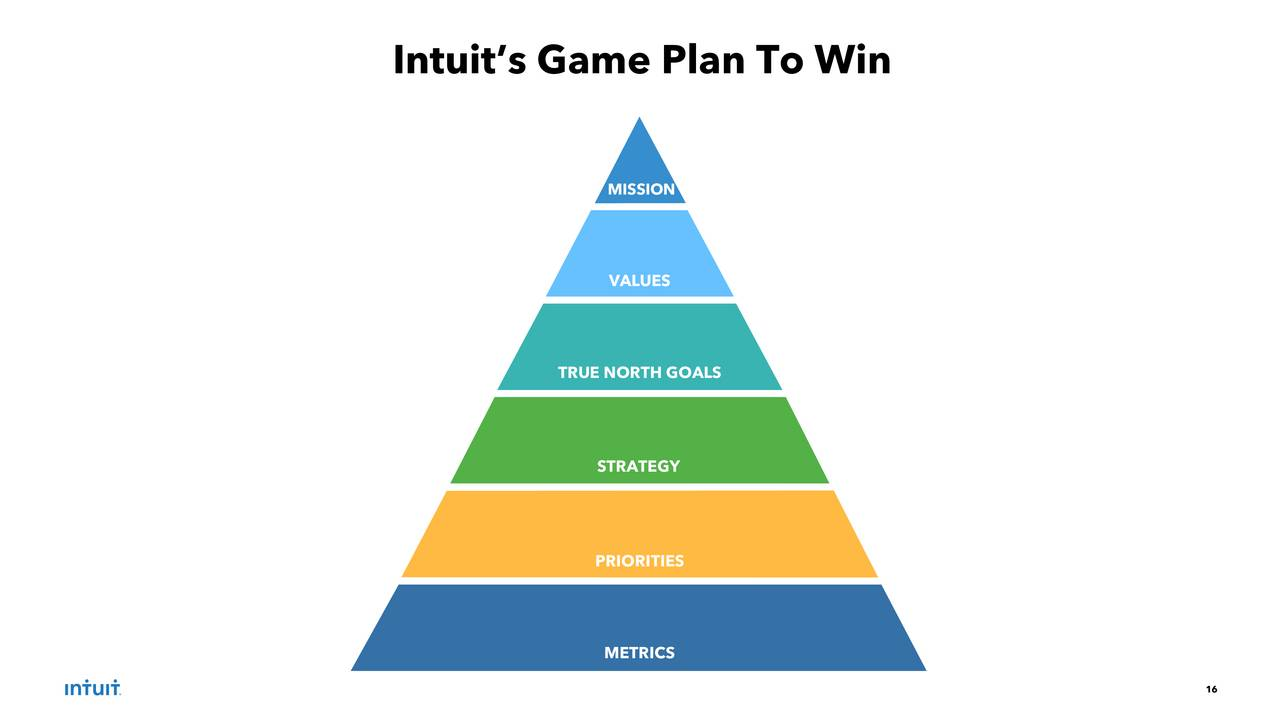 the missions and objectives of intuit inc Intuit's mission is to power prosperity around the world  intuit needed to find a workforce optimization solution that could help them meet three objectives: 1  are the trademarks or registered trademarks of aspect software, inc in the united.