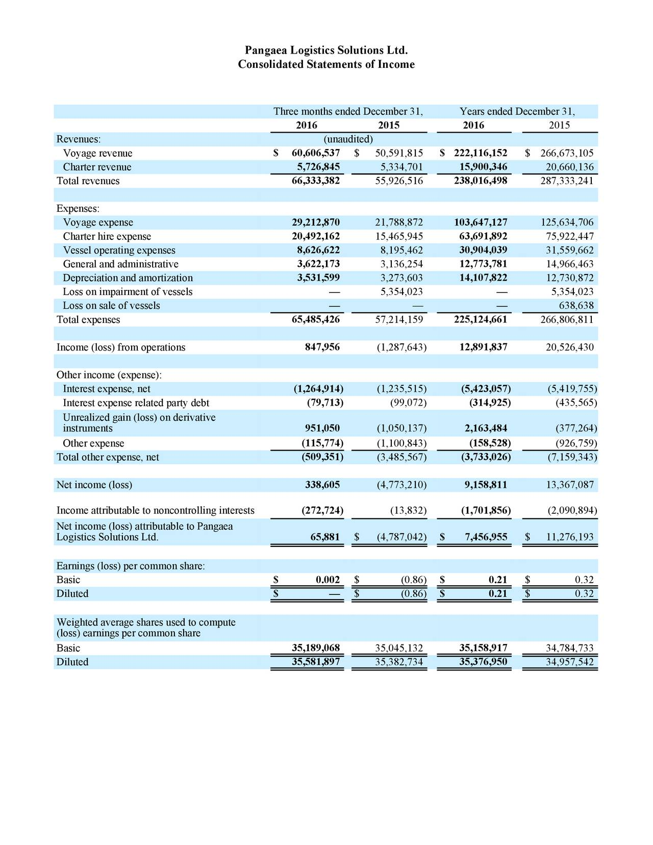 Consolidated Statements of Income Three months ended December 31, Years ended December 31, 2016 2015 2016 2015 Revenues: (unaudited) Voyage revenue $ 60,606,537 $ 50,591,815 $ 222,116,152 $ 266,673,105 Charter revenue 5,726,845 5,334,701 15,900,346 20,660,136 Total revenues 66,333,382 55,926,516 238,016,498 287,333,241 Expenses: Voyage expense 29,212,870 21,788,872 103,647,127 125,634,706 Charter hire expense 20,492,162 15,465,945 63,691,892 75,922,447 Vessel operating expenses 8,626,622 8,195,462 30,904,039 31,559,662 General and administrative 3,622,173 3,136,254 12,773,781 14,966,463 Depreciation and amortization 3,531,599 3,273,603 14,107,822 12,730,872 Loss on impairment of vessels  5,354,023  5,354,023 Loss on sale of vessels    638,638 Total expenses 65,485,426 57,214,159 225,124,661 266,806,811 Income (loss) from operations 847,956 (1,287,643) 12,891,837 20,526,430 Other income (expense): Interest expense, net (1,264,914) (1,235,515) (5,423,057) (5,419,755) Interest expense related party debt (79,713 ) (99,072) (314,925) (435,565) Unrealized gain (loss) on derivative instruments 951,050 (1,050,137) 2,163,484 (377,264) Other expense (115,774 ) (1,100,843) (158,528) (926,759) Total other expense, net (509,351 ) (3,485,567) (3,733,026) (7,159,343) Net income (loss) 338,605 (4,773,210) 9,158,811 13,367,087 Income attributable to noncontrolling interests (272,724 ) (13,832) (1,701,856) (2,090,894) Net income (loss) attributable to Pangaea Logistics Solutions Ltd. 65,881 $ (4,787,042) $ 7,456,955 $ 11,276,193 Earnings (loss) per common share: $ 0.002 $ 0.21 Basic $ (0.86) $ 0.32 Diluted $  $ (0.86) $ 0.21 $ 0.32 Weighted average shares used to compute (loss) earnings per common share Basic 35,189,068 35,045,132 35,158,917 34,784,733 Diluted 35,581,897 35,382,734 35,376,950 34,957,542