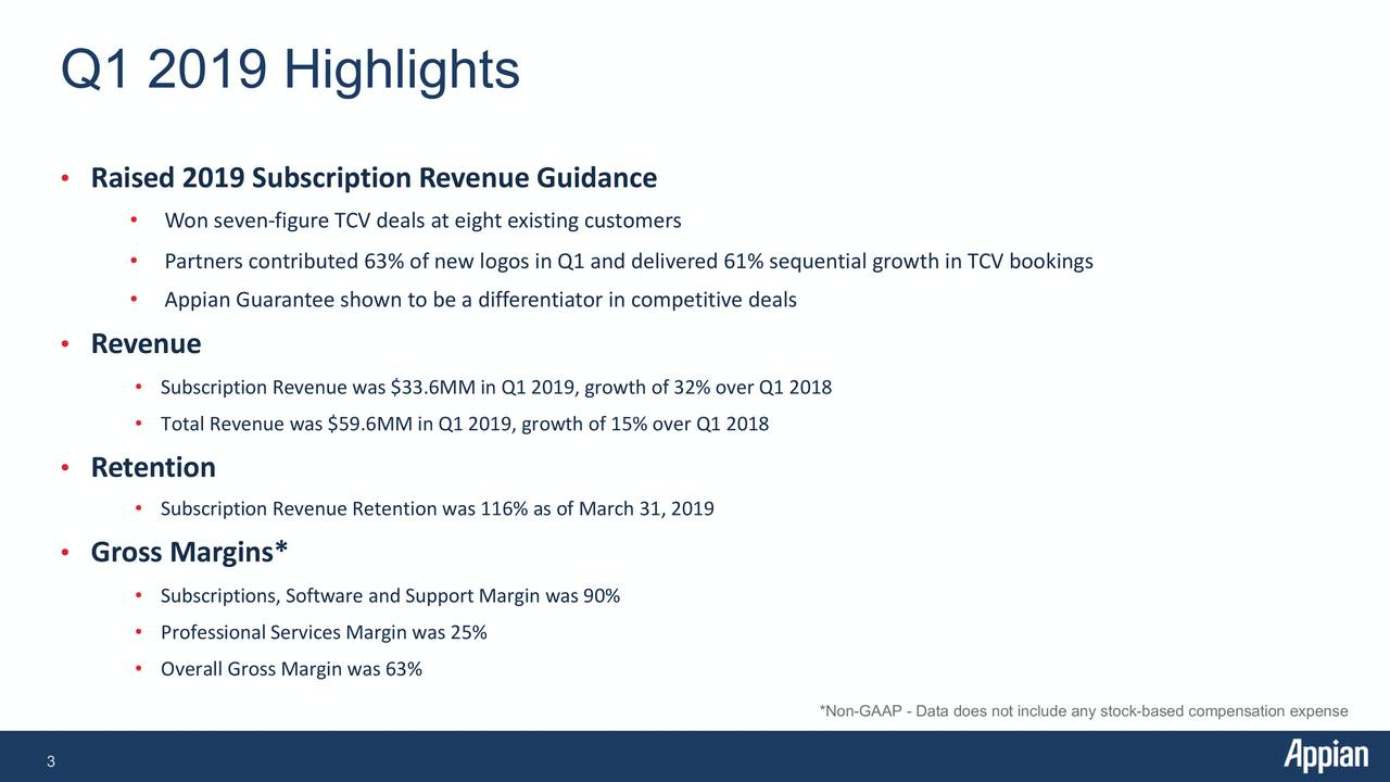 • Raised 2019 Subscription Revenue Guidance • Won seven -figure TCV deals at eight existing customers • Partners contributed 63% of new logos in Q1 and delivered 61% sequential growth in TCV bookings • Appian Guarantee shown to be a differentiator in competitive deals • Revenue • Subscription Revenue was $33.6MM in Q1 2019, growth of 32% over Q1 2018 • Total Revenue was $59.6MM in Q1 2019, growth of 15% over Q1 2018 • Retention • Subscription Revenue Retention was 116% as of March 31, 2019 • Gross Margins* • Subscriptions, Software and Support Margin was 90% • Professional Services Margin was 25% • Overall Gross Margin was 63% *Non-GAAP - Data does not include any stock-based compensation expense 3