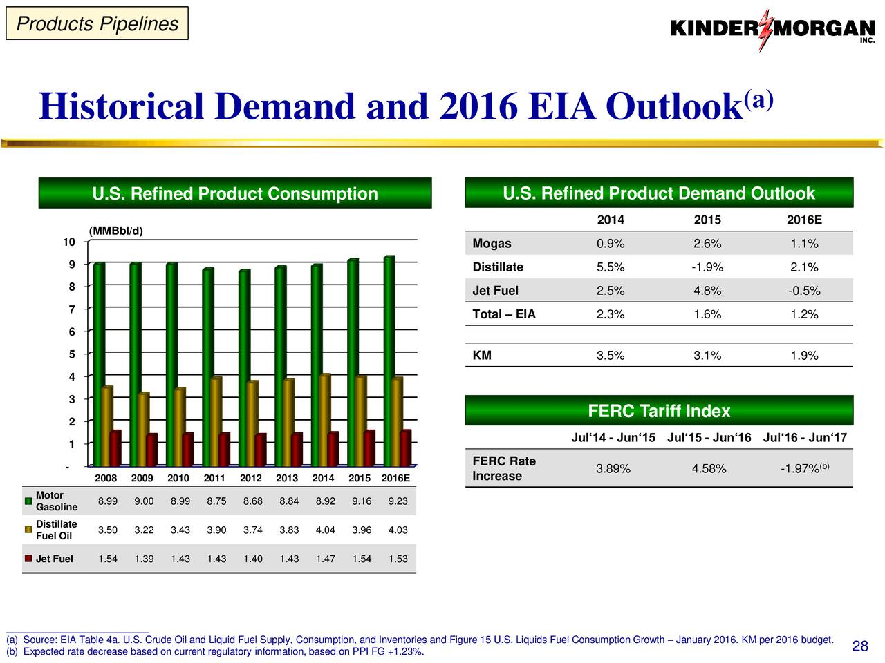 oil supply and demand outlook to