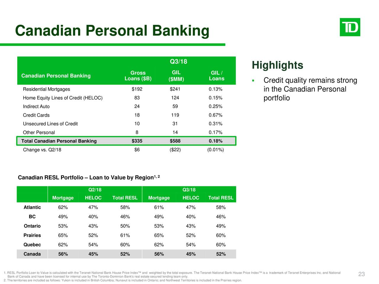 Toronto dominion bank 2018 q3 results earnings call for Trademark quality homes floor plans