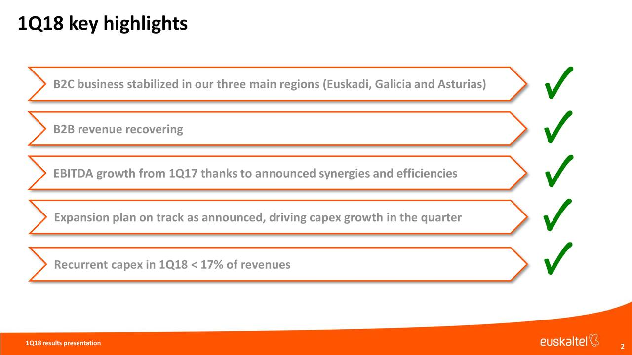 B2C business stabilized in our three main regions (Euskadi, Galicia and Asturias) B2B revenue recovering EBITDA growth from 1Q17 thanks to announced synergies and efficiencies Expansion plan on track as announced, driving capex growth in the quarter Recurrent capex in 1Q18 < 17% of revenues 1Q18results presentation