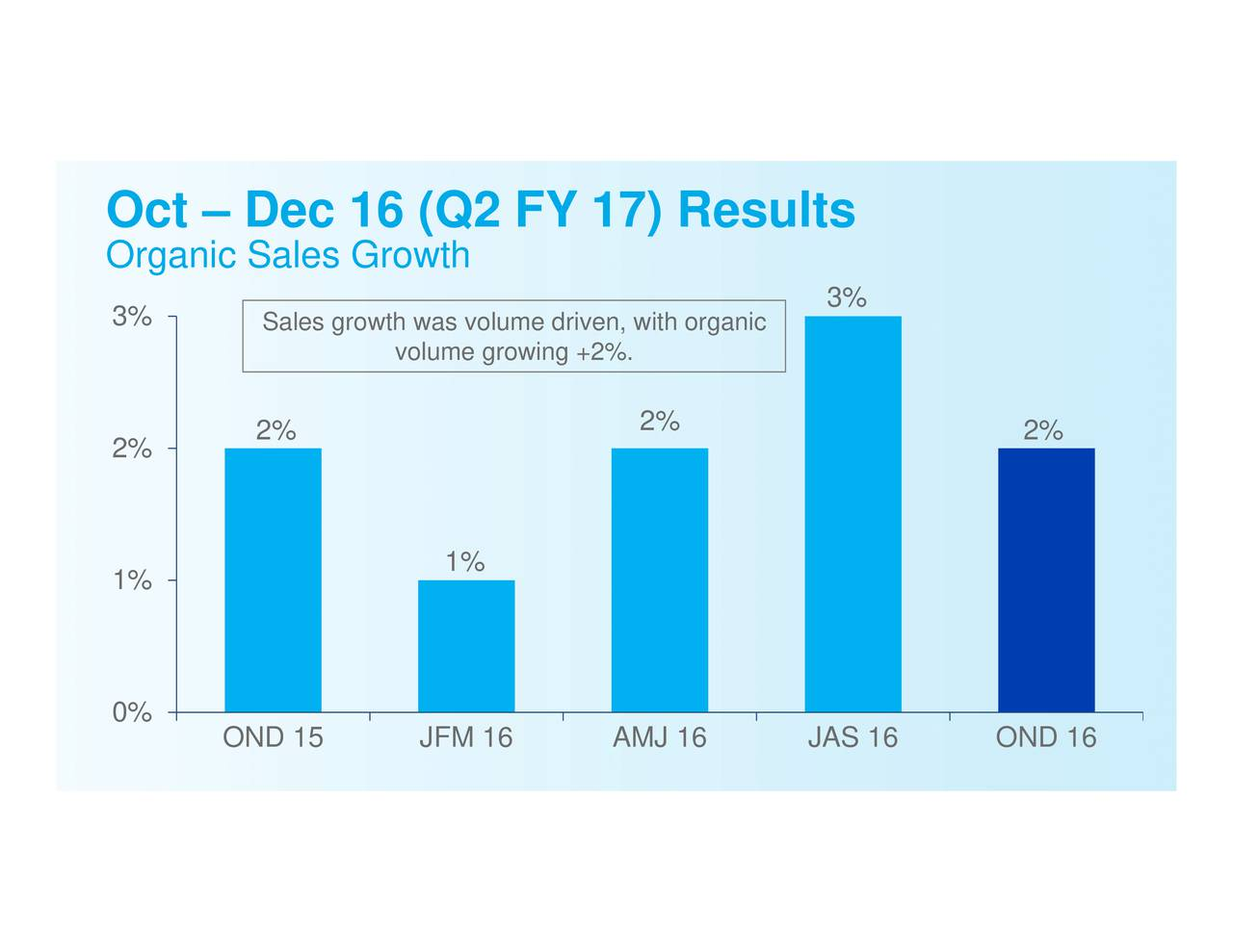 3% 1% volume growing +2%. Sales2%rowth was volume driven, with organic OND 15 JFM 16 AMJ 16 OcOrganieSals6GrQwthFY 17) Results