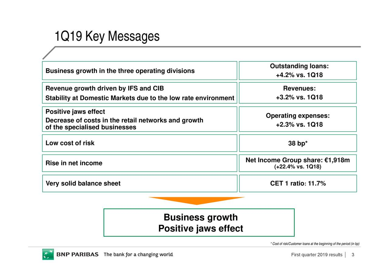 11.7% the beginning of the period (in bp) : First quarter 2019 results Revenues: 38 bp* +4.2% v+3.2% vs.+2.3% vs. 1Q(+22.4% vs. 1Q18) Outstanding loanOperating expenses: CET 1 ratio * Cost of risk/Customer loans at Net Income Group share: €1,918m Business growth Positive jaws effect to the low rate environment retail networks and growth 1Q19 Key Messages Very solid balance sheet Business growth iof the specialised businesses