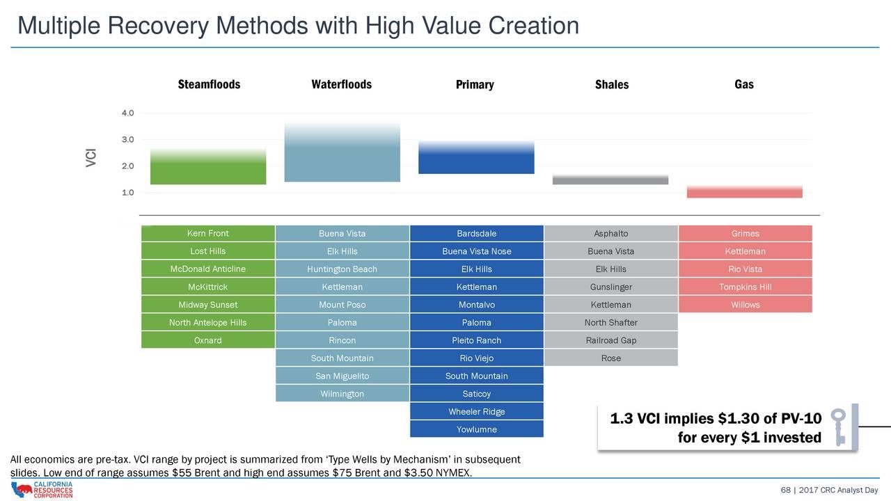 mcdonald create value