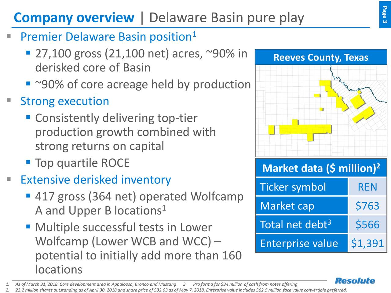 Company overview | Delaware Basin pure play 3 1 ▪ Premier Delaware Basin position ▪ 27,100 gross (21,100 net) acres, ~90% in Reeves County, Texas derisked core of Basin ▪ ~90% of core acreage held by production ▪ Strong execution ▪ Consistently delivering top-tier production growth combined with strong returns on capital ▪ Top quartile ROCE Market data ($ million) 2 ▪ Extensive derisked inventory ▪ 417 gross (364 net) operated Wolfcamp Ticker symbol REN 1 Market cap $763 A and Upper B locations ▪ Multiple successful tests in Lower Total net debt 3 $566 Wolfcamp (Lower WCB and WCC) – Enterprise value $1,391 potential to initially add more than 160 locations 1.As of March 31, 2018.Core development3.rPro forma for $34 million of cash from notes offering