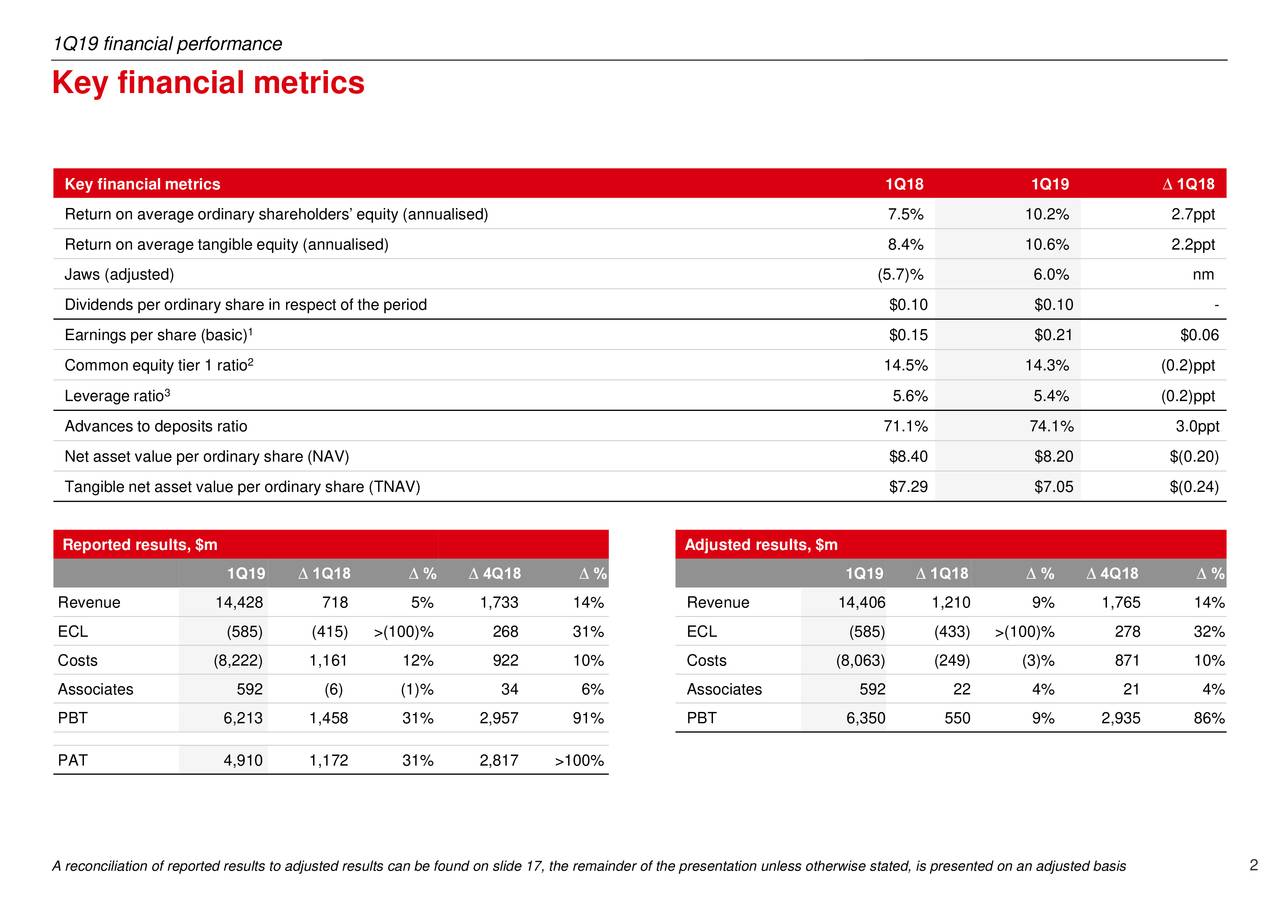 HSBC Holdings plc 2019 Q1 - Results - Earnings Call Slides - HSBC
