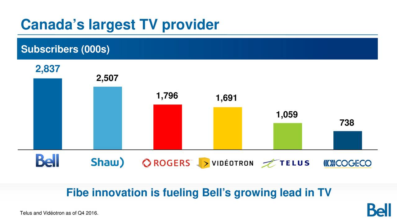 Bce Inc Investor Presentation Slideshow Nyse Fibe Tv Bell Wiring Diagram Nysebce Seeking Alpha