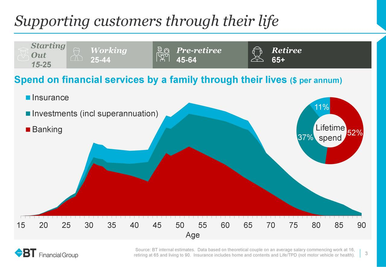 Starting Working Pre-retiree Retiree Out 25-44 45-64 65+ 15-25 Spend on financial services by a family through their lives ($ per annum) Insurance 11% Investments (incl superannuation) Banking Lifetime 37% spend 52% 15 20 25 30 35 40 45 50 55 60 65 70 75 80 85 90 Age Source: BT internal estimates. Data based on theoretical3coupleon an average salary commencing work at 16, retiring at 65 and living to 90. Insurance includes home and contents and Life/TPD (not motor vehicle or health).