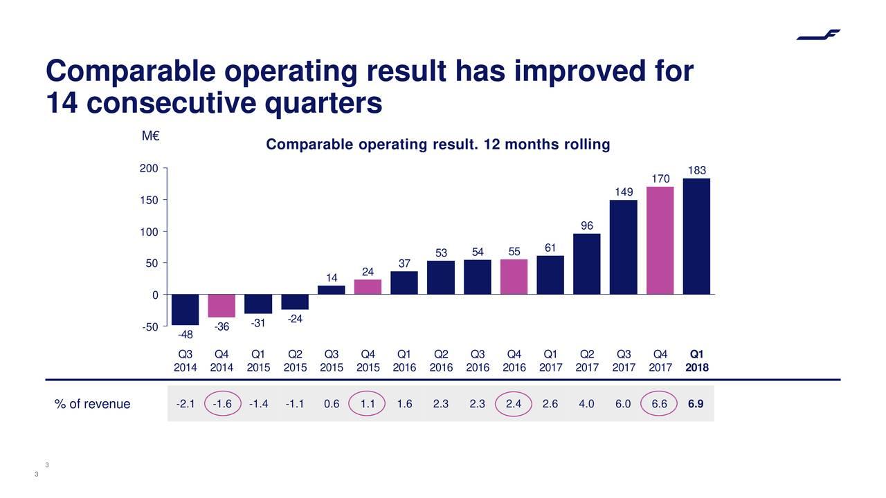 14 consecutive quarters M€ Comparable operating result. 12 months rolling 200 183 170 149 150 100 96 53 54 55 61 50 37 14 24 0 -31 -24 -50 -48 -36 Q3 Q4 Q1 Q2 Q3 Q4 Q1 Q2 Q3 Q4 Q1 Q2 Q3 Q4 Q1 2014 2014 2015 2015 2015 2015 2016 2016 2016 2016 2017 2017 2017 2017 2018 % of revenue -2.1 -1.6 -1.4 -1.1 0.6 1.1 1.6 2.3 2.3 2.4 2.6 4.0 6.0 6.6 6.9 3 3
