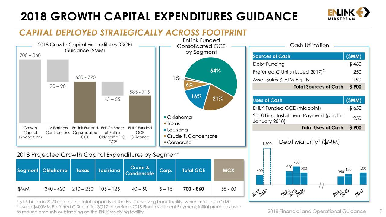main sources of finance to capital expenditure Finance sources can be divided into three categories, namely traditional sources, ownership capital and non-ownership capital traditional sources of finance internal resources have traditionally been the chief source of finance for a company.