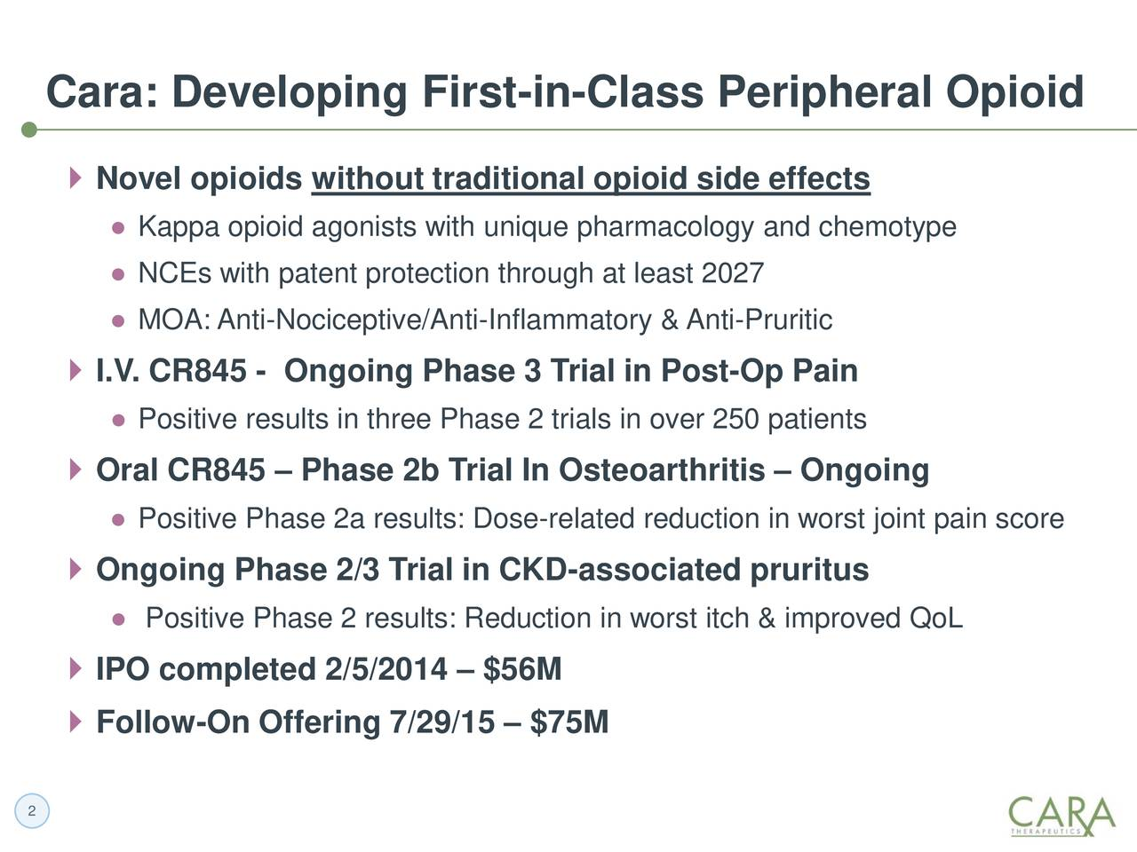 Novel opioids without traditional opioid side effects Kappa opioid agonists with unique pharmacology and chemotype NCEs with patent protection through at least 2027 MOA: Anti-Nociceptive/Anti-Inflammatory & Anti-Pruritic I.V. CR845 - Ongoing Phase 3 Trial in Post-Op Pain Positive results in three Phase 2 trials in over 250 patients Oral CR845  Phase 2b Trial In Osteoarthritis  Ongoing Positive Phase 2a results: Dose-related reduction in worst joint pain score Ongoing Phase 2/3 Trial in CKD-associated pruritus Positive Phase 2 results: Reduction in worst itch & improved QoL IPO completed 2/5/2014  $56M Follow-On Offering 7/29/15  $75M 2