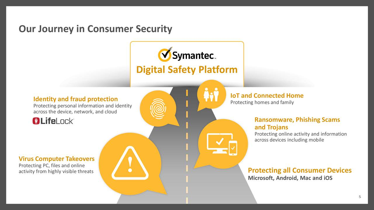Symantec To Buy Lifelock Ma Call Slides Lifelock Inc Nyse