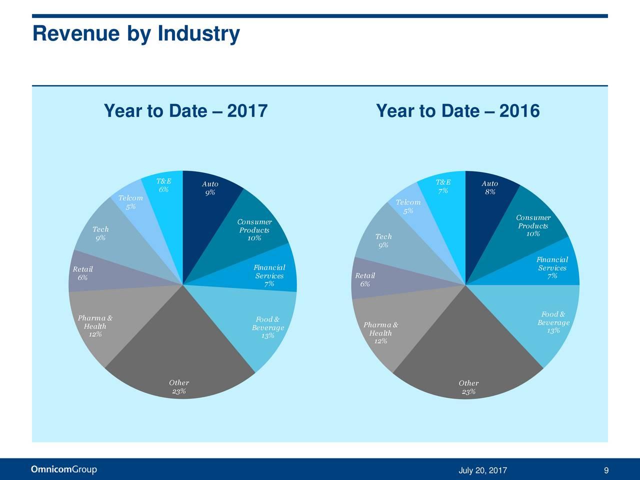 Omnicom Group Inc. 2017 Q2 - Results - Earnings Call ... Omnicom Shares