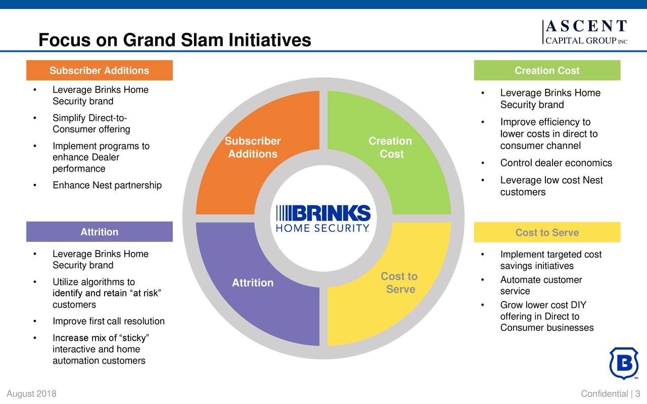 """Focus on Grand Slam Initiatives CAPITAL GROUP INC Subscriber Additions Creation Cost • Leverage Brinks Home • Leverage Brinks Home Security brand Security brand • Simplify Direct-to- • Improve efficiency to Consumer offering lower costs in direct to • Implement programs to Subscriber Creation consumer channel Additions Cost enhance Dealer • Control dealer economics performance • Leverage low cost Nest • Enhance Nest partnership customers Attrition Cost to Serve • Leverage Brinks Home • Implement targeted cost Security brand savings initiatives Cost to • Automate customer • Utilize algorithms to Attrition Serve identify and retain """"at risk"""" service customers • Grow lower cost DIY offering in Direct to • Improve first call resolution Consumer businesses • Increase mix of """"sticky"""" interactive and home automation customers August 2018 Confidential   3"""