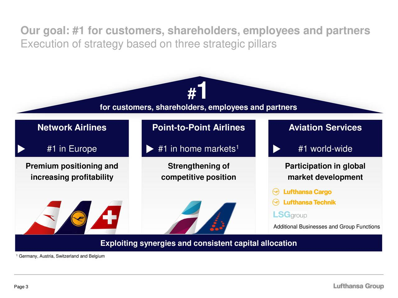 Execution of strategy based on three strategic pillars # 1 for customers, shareholders, employees and partners Network Airlines Point-to-Point Airlines Aviation Services #1 in Europe #1 in home markets1 #1 world-wide Premium positioning and Strengthening of Participation in global increasing profitability competitive position market development Additional Businesses and Group Functions Exploiting synergies and consistent capital allocation 1Germany, Austria, Switzerland and Belgium Page 3