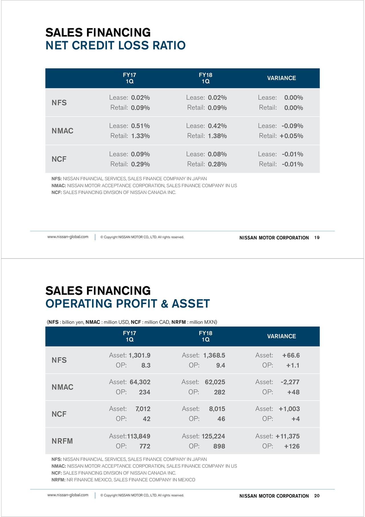 Nissan motor co ltd adr 2018 q1 results earnings for Nissan motor finance corporation