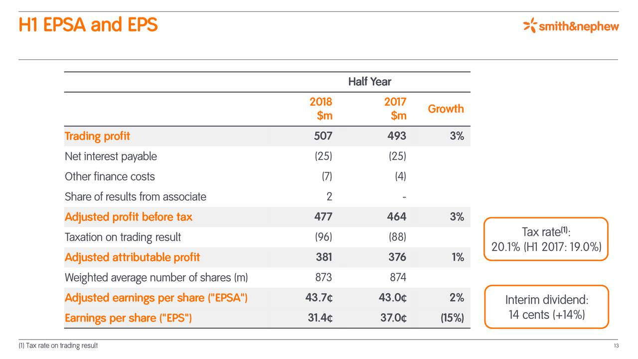 Smith Nephew Plc 2018 Q2 Results Earnings Call Slides Smith