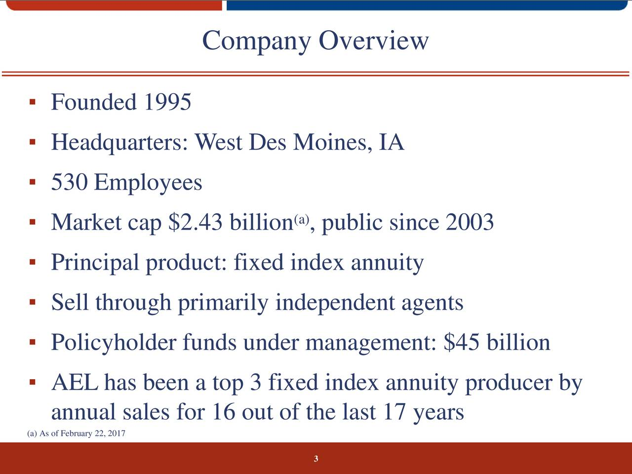 Founded 1995 Headquarters: West Des Moines, IA 530 Employees (a) Market cap $2.43 billion , public since 2003 Principal product: fixed index annuity Sell through primarily independent agents Policyholder funds under management: $45 billion AEL has been a top 3 fixed index annuity producer by annual sales for 16 out of the last 17 years (a) As of February 22, 2017 3
