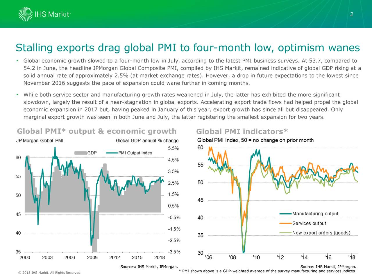 Stalling exports drag global PMI to four-month low, optimism wanes • Global economic growth slowed to a four-month low in July, according to the latest PMI business surveys. At 53.7, compared to 54.2 in June, the headline JPMorgan Global Composite PMI, compiled by IHS Markit, remained indicative of global GDP rising at a solid annual rate of approximately 2.5% (at market exchange rates). However, a drop in future expectations to the lowest since November 2016 suggests the pace of expansion could wane further in coming months. • While both service sector and manufacturing growth rates weakened in July, the latter has exhibited the more significant slowdown, largely the result of a near-stagnation in global exports. Accelerating export trade flows had helped propel the global economic expansion in 2017 but, having peaked in January of this year, export growth has since all but disappeared. Only marginal export growth was seen in both June and July, the latter registering the smallest expansion for two years. Global PMI* output & economic growth Global PMI indicators* Sources: IHS Markit, JPMorgan. Source: IHS Markit, JPMorgan. © 2016 IHS Markit. All Rights Reserved. * PMI shown above is a GDP-weighted average of the survey manufacturing and services indices.