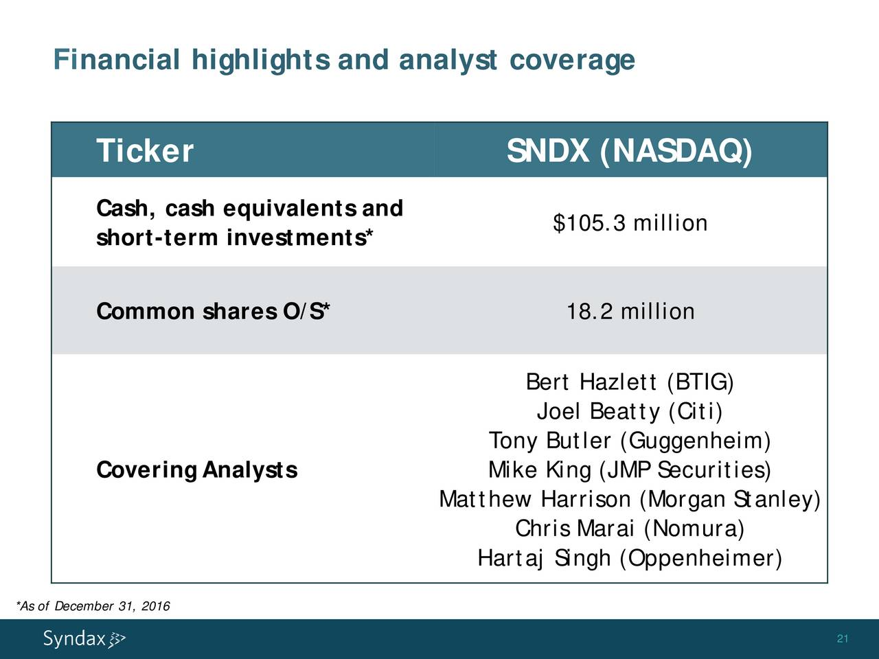 Syndax Pharmaceuticals Sndx Presents At Cowen And