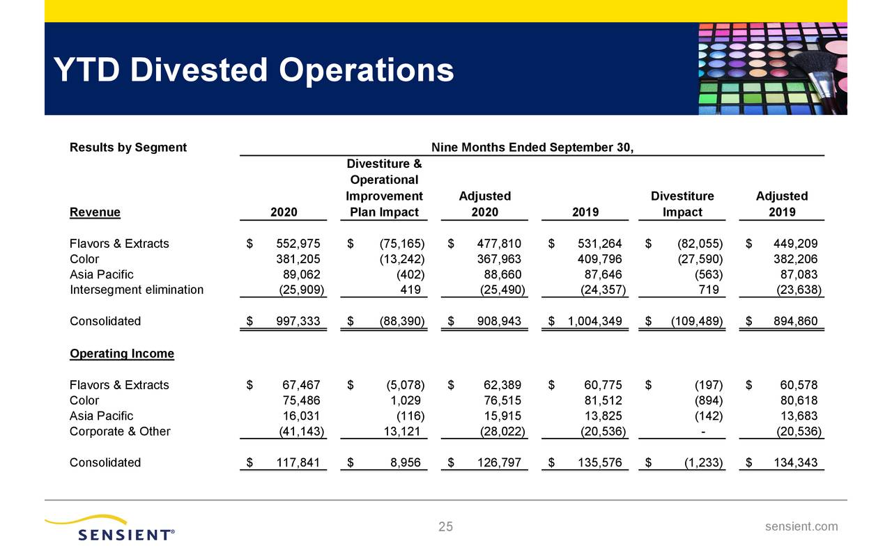 YTD Divested Operations