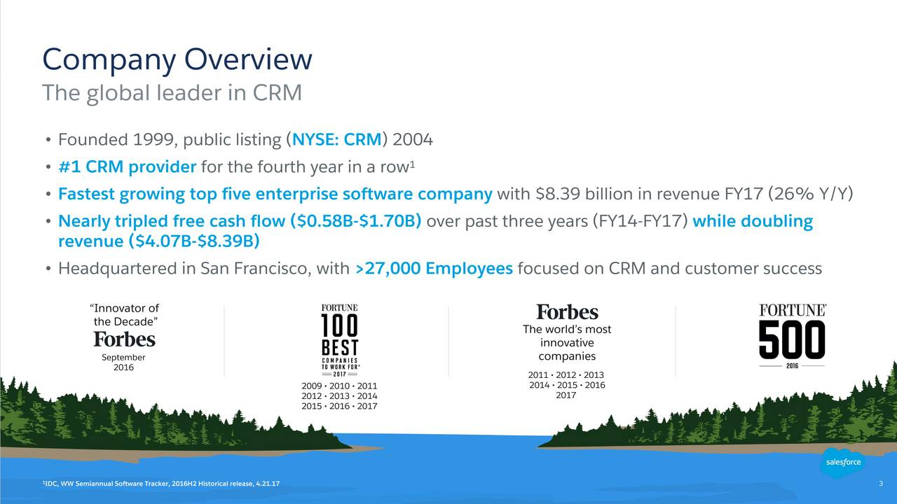 The global leader in CRM Founded 1999, public listing (NYSE: CRM) 2004 #1 CRM provider for the fourth year in a row 1 Fastest growing top five enterprise software company with $8.39 billion in revenue FY17 (26% Y/Y) Nearly tripled free cash flow ($0.58B-$1.70B) over past three years (FY14-FY17) while doubling revenue ($4.07B-$8.39B) Headquartered in San Francisco, with >27,000 Employees focused on CRM and customer success Innovator of the Decade The worlds most innovative September companies 2016 2011  2012  2013 2012  2013  2014 2014 201715  2016 2015  2016  2017 1 IDC, WW Semiannual Software Tracker, 2016H2 Historical release, 4.21.17 3