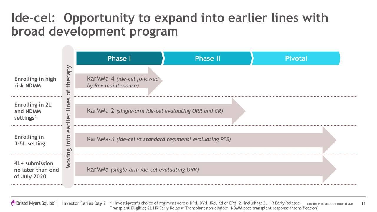 Ide-cel: Oportunidad de expandirse a líneas anteriores con