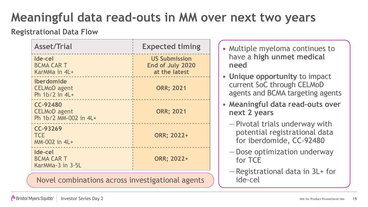 Lecturas de datos significativas en MM durante los próximos dos años