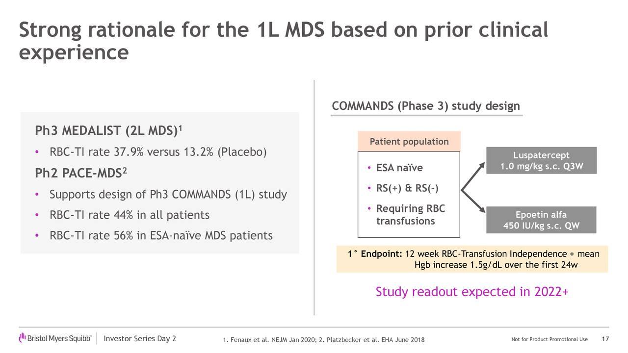 Fundamento sólido para el 1L MDS basado en estudios clínicos previos.
