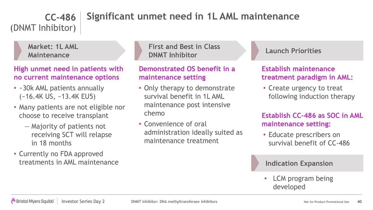 CC-486 Necesidad insatisfecha significativa en el mantenimiento de 1L AML